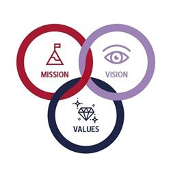 Vision and Mission of South Campus