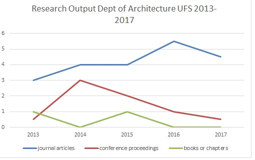 Research output graph