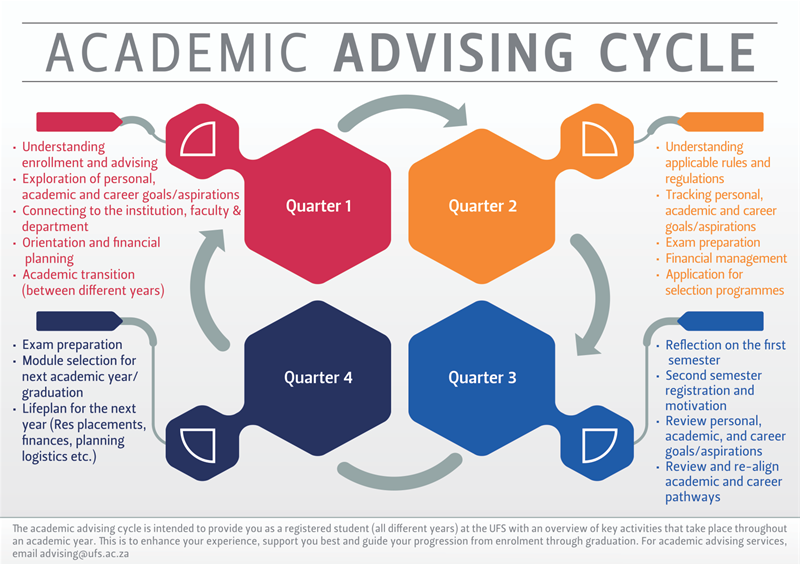 academic advising education Academic advising information academic advising is an essential part of your academic experience at um academic advisors help you understand the academic requirements and curricular offerings in the college of education.