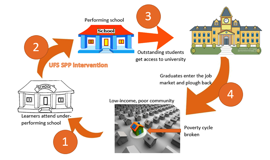 UFS Schools Partnership Project (SPP)